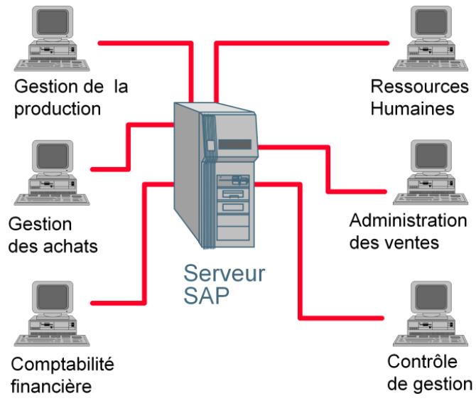 schema_SAP